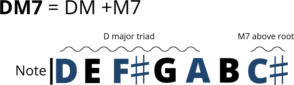 Example of the Major 7, M7, chord.