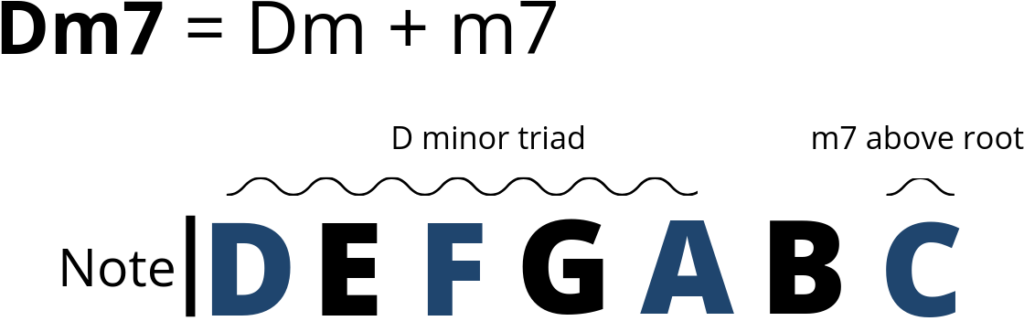 Example of a minor 7 chord, m7. In this case Dm7 is highlighted in blue.