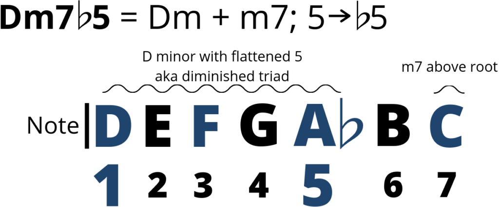 Example of a minor 7 ♭5 chord, m7♭5.  In this case Dm7♭5