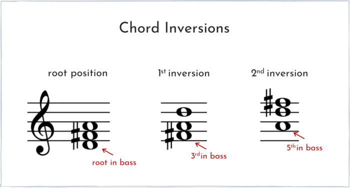 Chord Inversions Explained
