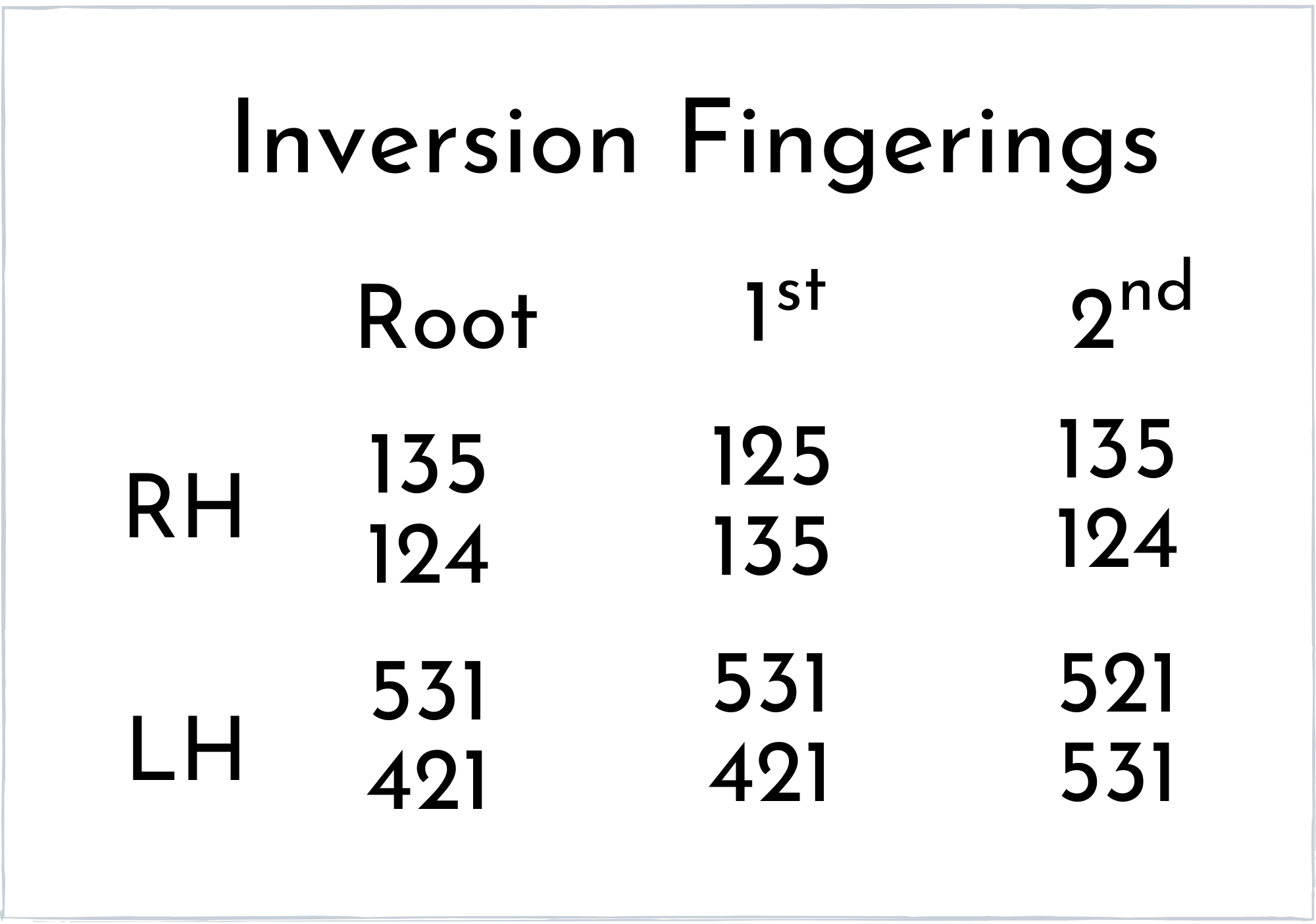 Common fingerings for inversions for root 2nd and 1st inversion
