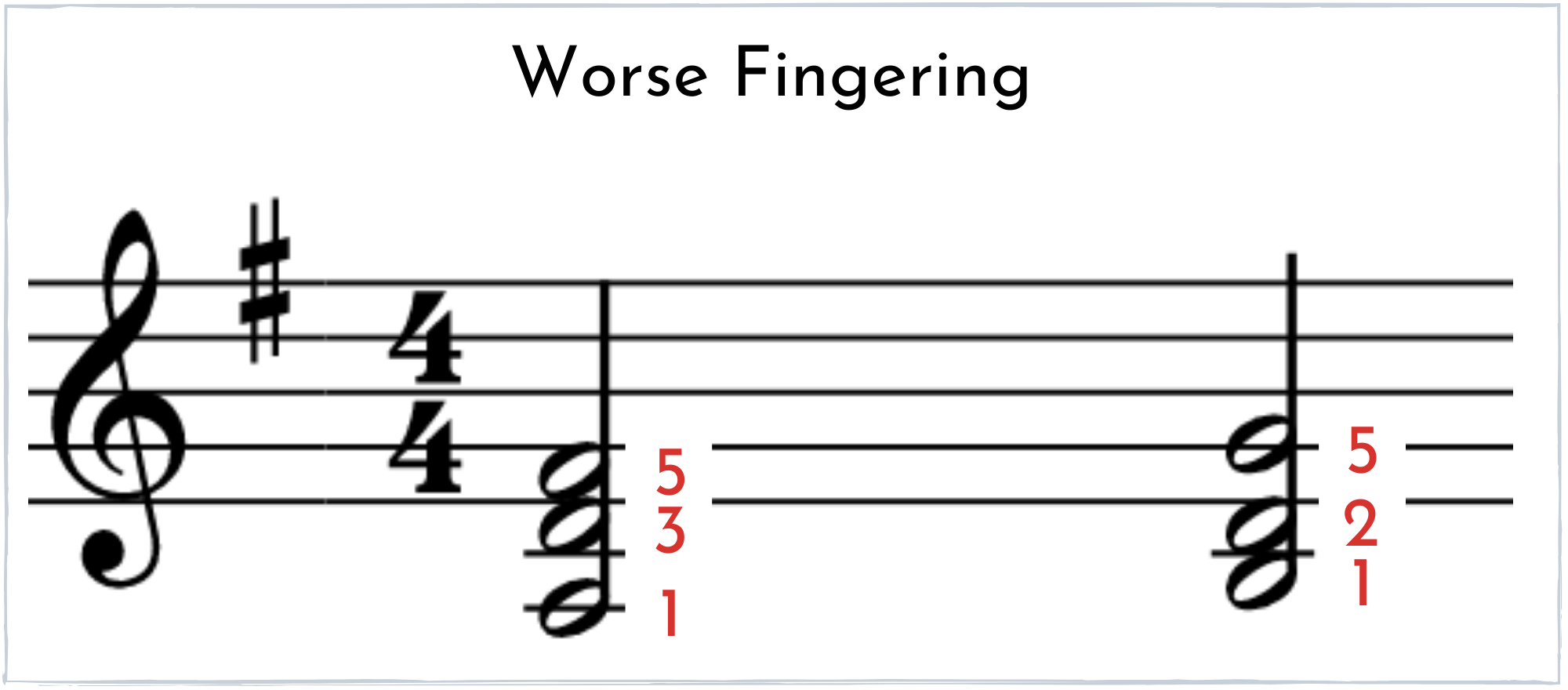 Incorrect fingerings for a D 2nd inversion chord to a G first inversion chord