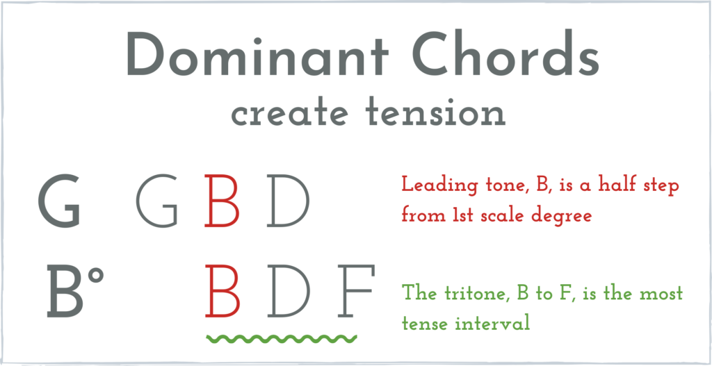 Why dominant chords create tension