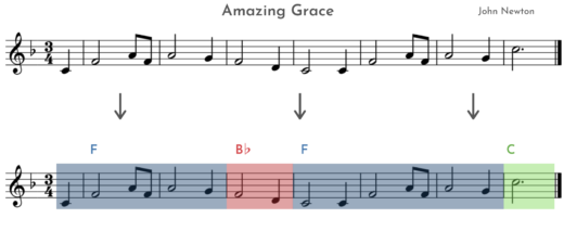 How to play melody with chords - Amazing Grace example