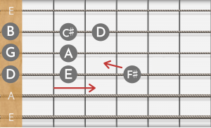 Guitar scales zig-zag and are harder than piano scales