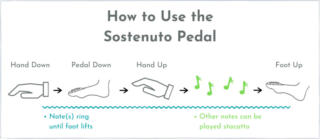 How to use the sostenuto pedal