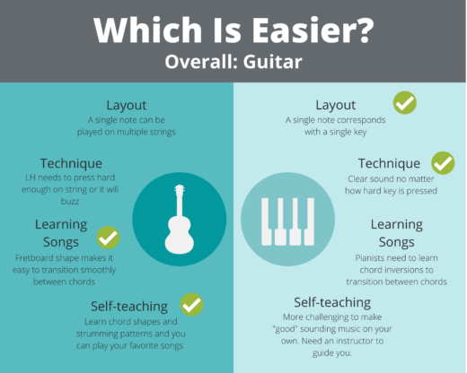 What's easier to learn guitar or piano? Infographic