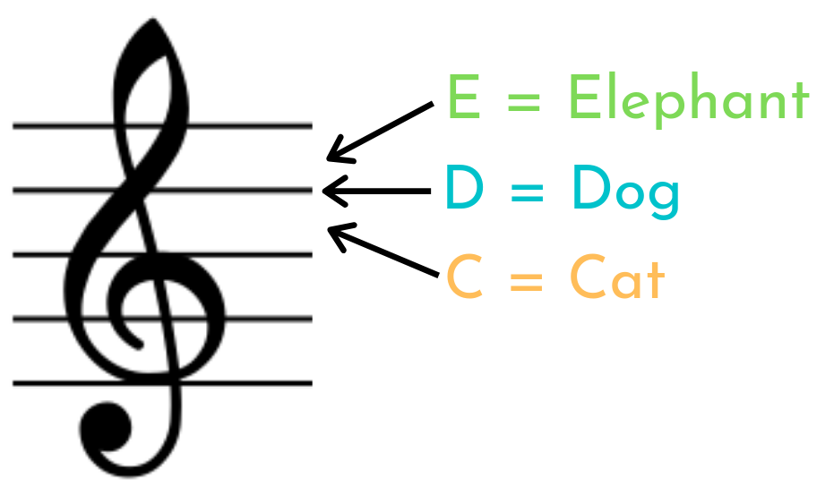 Mnemonics for learning the high d e and c on the treble clef